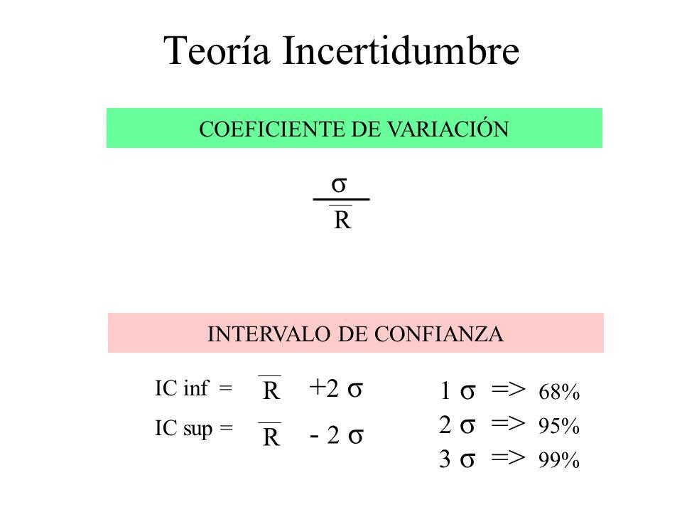 Teoría Incertidumbre COEFICIENTE DE VARIACIÓN R σ INTERVALO DE CONFIANZA R +2 σ+2 σ IC inf = IC sup = R - 2 σ 1 σ => 68% 2 σ => 95% 3 σ => 99%