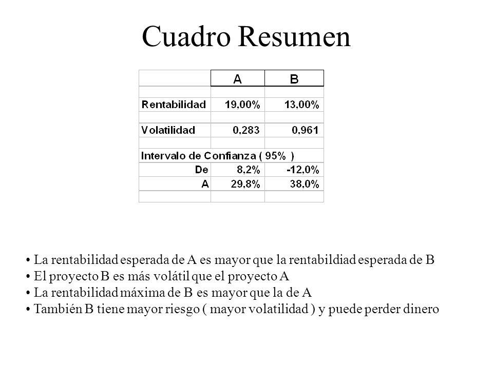 Cuadro Resumen La rentabilidad esperada de A es mayor que la rentabildiad esperada de B El proyecto B es más volátil que el proyecto A La rentabilidad