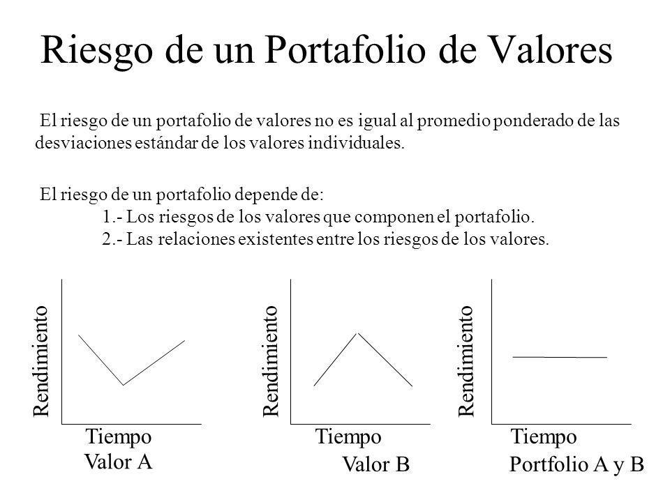 Riesgo de un Portafolio de Valores El riesgo de un portafolio de valores no es igual al promedio ponderado de las desviaciones estándar de los valores