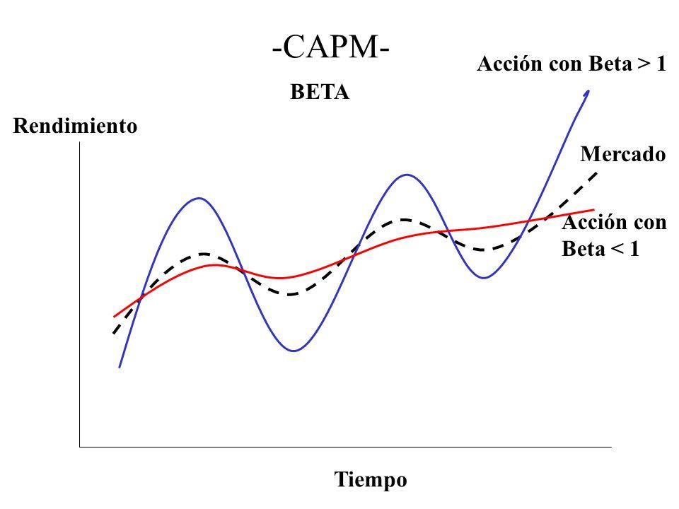 -CAPM- BETA Tiempo Rendimiento Mercado Acción con Beta > 1 Acción con Beta < 1