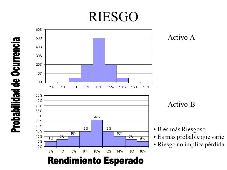 RIESGO Activo A Activo B B es más Riesgoso Es más probable que varíe Riesgo no implica pérdida