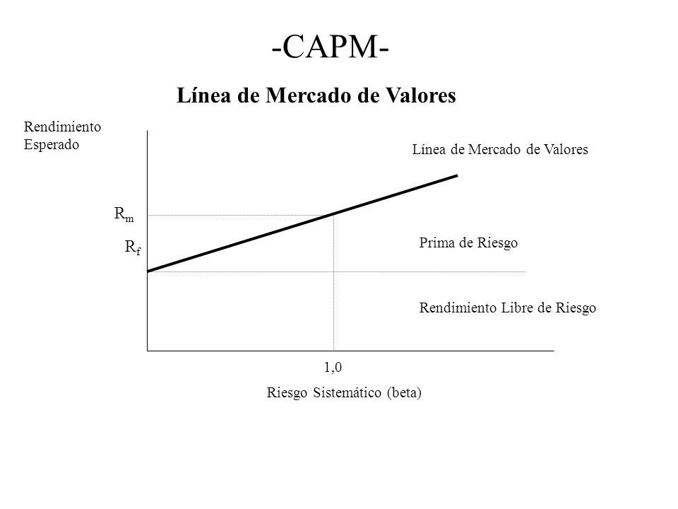 -CAPM- Línea de Mercado de Valores Rendimiento Esperado Riesgo Sistemático (beta) Línea de Mercado de Valores RfRf RmRm 1,0 Prima de Riesgo Rendimient
