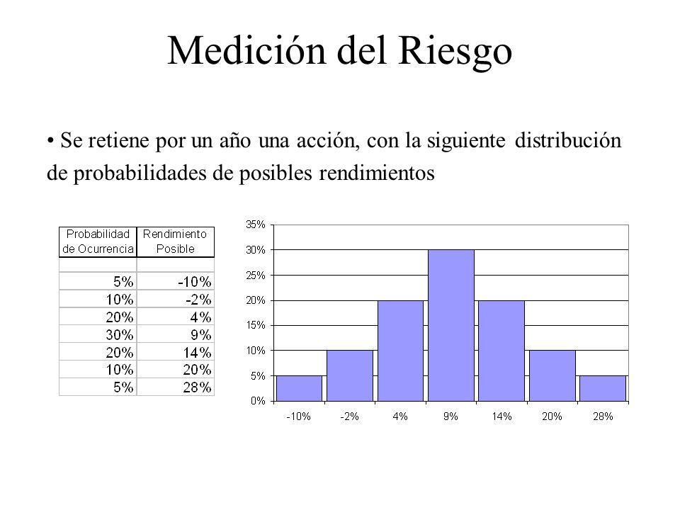 Medición del Riesgo Se retiene por un año una acción, con la siguiente distribución de probabilidades de posibles rendimientos