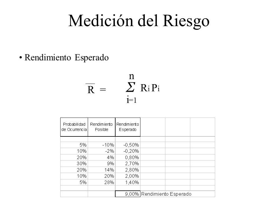 Medición del Riesgo Rendimiento Esperado R i P i n Σ i =1 R =