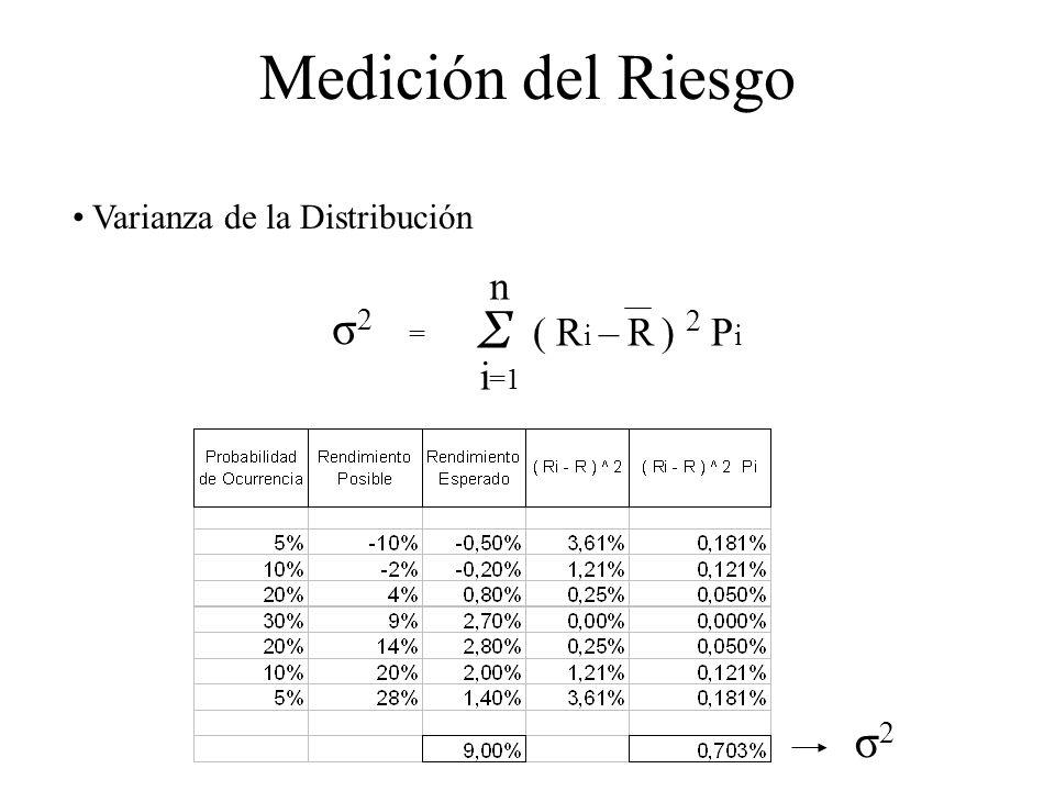 Medición del Riesgo Varianza de la Distribución ( R i – R ) 2 P i n Σ i =1 σ 2 = σ2σ2
