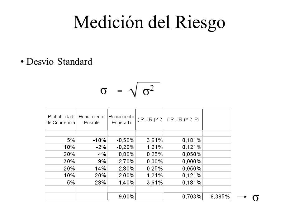 Medición del Riesgo Desvío Standard σ2σ2 σ σ =