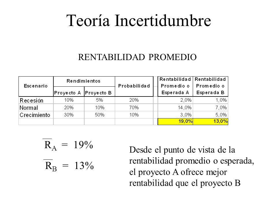 Teoría Incertidumbre RENTABILIDAD PROMEDIO R A = 19% R B = 13% Desde el punto de vista de la rentabilidad promedio o esperada, el proyecto A ofrece me