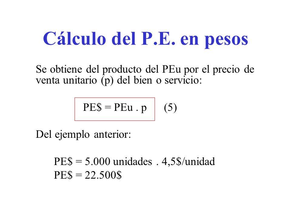 Cálculo del P.E. en pesos Se obtiene del producto del PEu por el precio de venta unitario (p) del bien o servicio: PE$ = PEu. p (5) Del ejemplo anteri