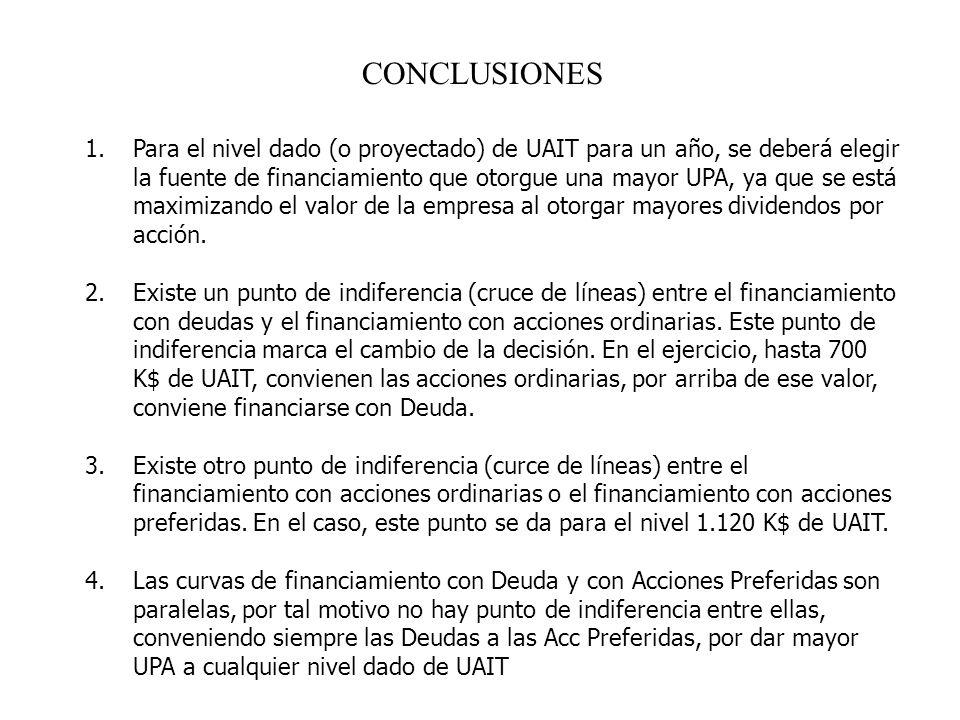 CONCLUSIONES 1.Para el nivel dado (o proyectado) de UAIT para un año, se deberá elegir la fuente de financiamiento que otorgue una mayor UPA, ya que s