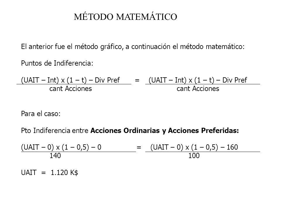 MÉTODO MATEMÁTICO El anterior fue el método gráfico, a continuación el método matemático: Puntos de Indiferencia: (UAIT – Int) x (1 – t) – Div Pref =