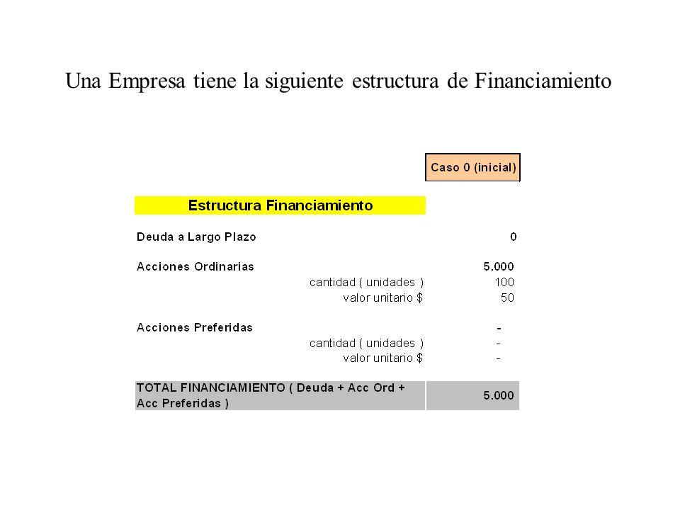 Una Empresa tiene la siguiente estructura de Financiamiento