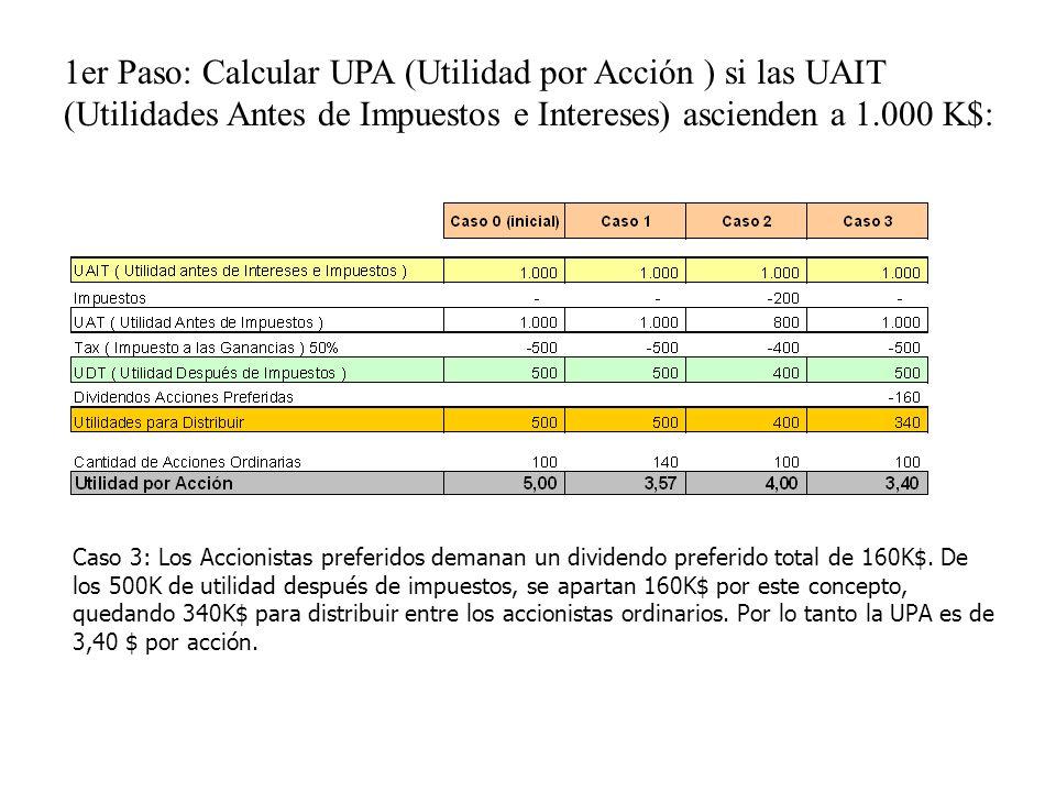 1er Paso: Calcular UPA (Utilidad por Acción ) si las UAIT (Utilidades Antes de Impuestos e Intereses) ascienden a 1.000 K$: Caso 3: Los Accionistas pr