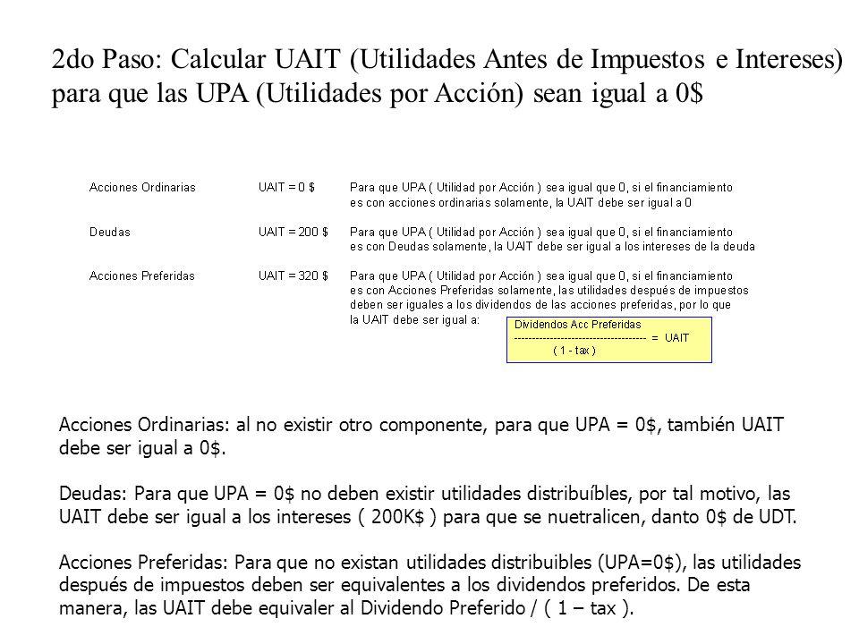 2do Paso: Calcular UAIT (Utilidades Antes de Impuestos e Intereses) para que las UPA (Utilidades por Acción) sean igual a 0$ Acciones Ordinarias: al n