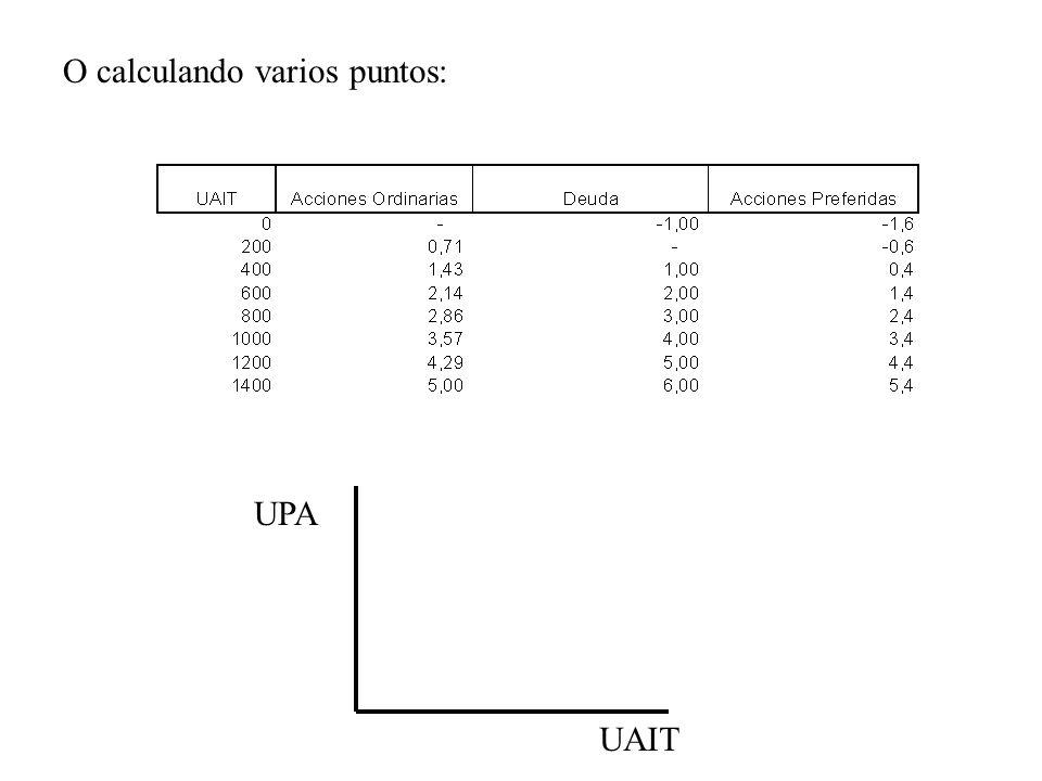 O calculando varios puntos: UAIT UPA