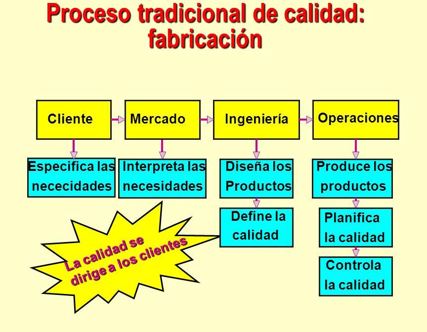 Proceso tradicional de calidad: fabricación Especifica las nececidades Cliente Interpreta las necesidades Mercado Diseña los Productos Define la calid