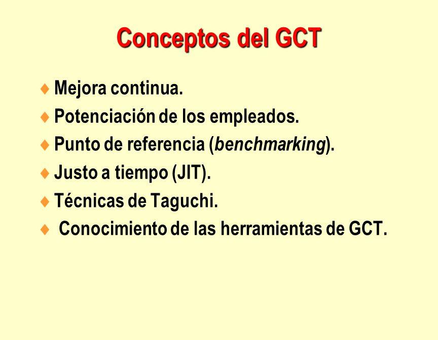 Conceptos del GCT Mejora continua. Potenciación de los empleados. Punto de referencia ( benchmarking ). Justo a tiempo (JIT). Técnicas de Taguchi. Con