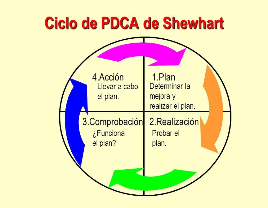 Ciclo de PDCA de Shewhart 4.Acción1.Plan 3.Comprobación2.Realización Determinar la mejora y realizar el plan. Probar el plan. ¿Funciona el plan? Lleva