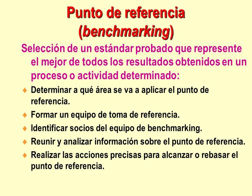 Punto de referencia ( benchmarking ) Selección de un estándar probado que represente el mejor de todos los resultados obtenidos en un proceso o activi
