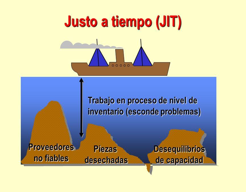 Justo a tiempo (JIT) Piezasdesechadas Trabajo en proceso de nivel de inventario (esconde problemas) Proveedores no fiables Desequilibrios de capacidad