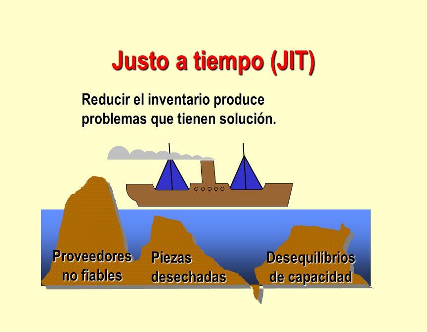 Justo a tiempo (JIT) Piezasdesechadas Reducir el inventario produce problemas que tienen solución. Proveedores no fiables Desequilibrios de capacidad