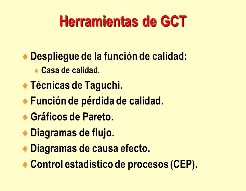 Herramientas de GCT Despliegue de la función de calidad: Casa de calidad. Técnicas de Taguchi. Función de pérdida de calidad. Gráficos de Pareto. Diag