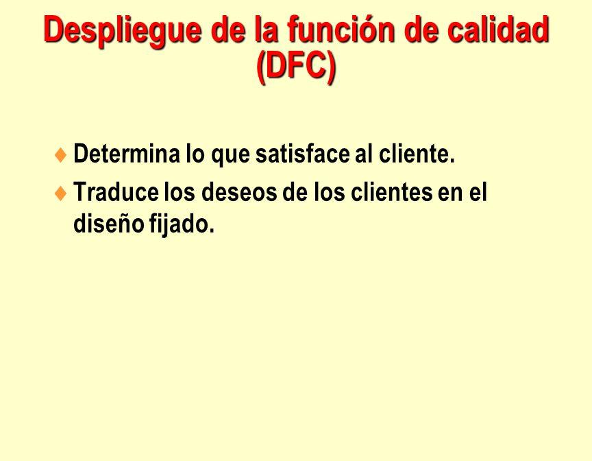 Despliegue de la función de calidad (DFC) Determina lo que satisface al cliente. Traduce los deseos de los clientes en el diseño fijado.