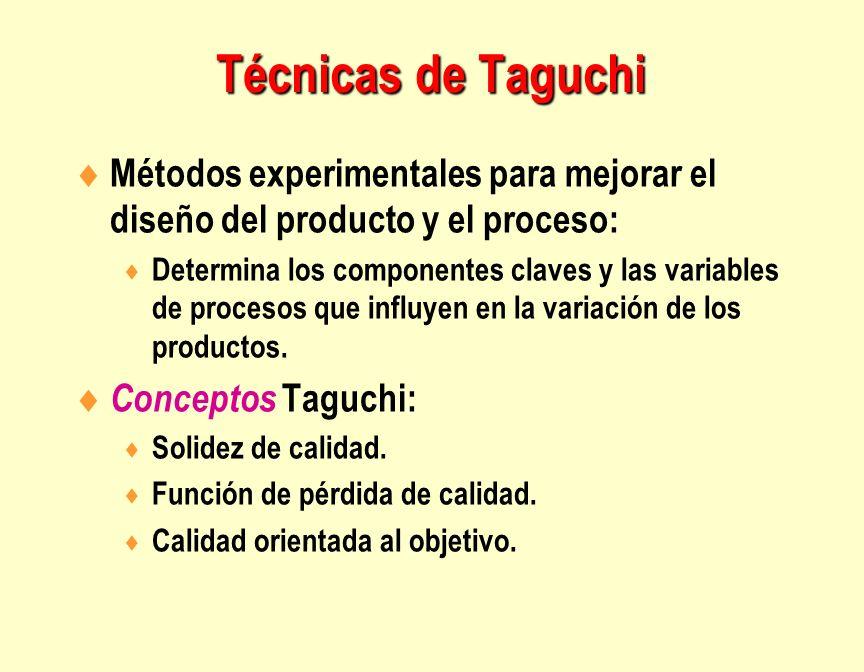 Técnicas de Taguchi Métodos experimentales para mejorar el diseño del producto y el proceso: Determina los componentes claves y las variables de proce