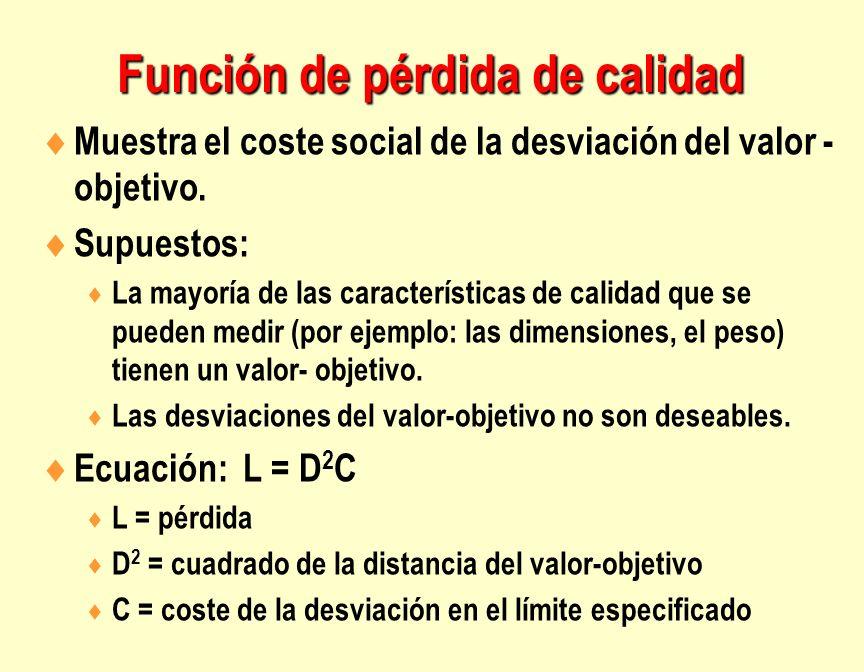 Muestra el coste social de la desviación del valor - objetivo. Supuestos: La mayoría de las características de calidad que se pueden medir (por ejempl