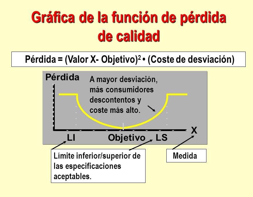 Pérdida X ObjetivoLSLI Pérdida = (Valor X- Objetivo) 2 (Coste de desviación) Límite inferior/superior de las especificaciones aceptables. Medida A may