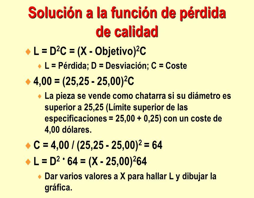 L = D 2 C = (X - Objetivo) 2 C L = Pérdida; D = Desviación; C = Coste 4,00 = (25,25 - 25,00) 2 C La pieza se vende como chatarra si su diámetro es sup