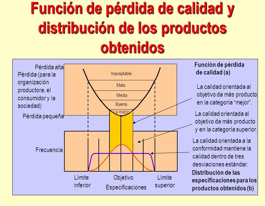 Función de pérdida de calidad y distribución de los productos obtenidos Pérdida pequeña Pérdida alta Frecuencia Límite inferior ObjetivoLímite superio