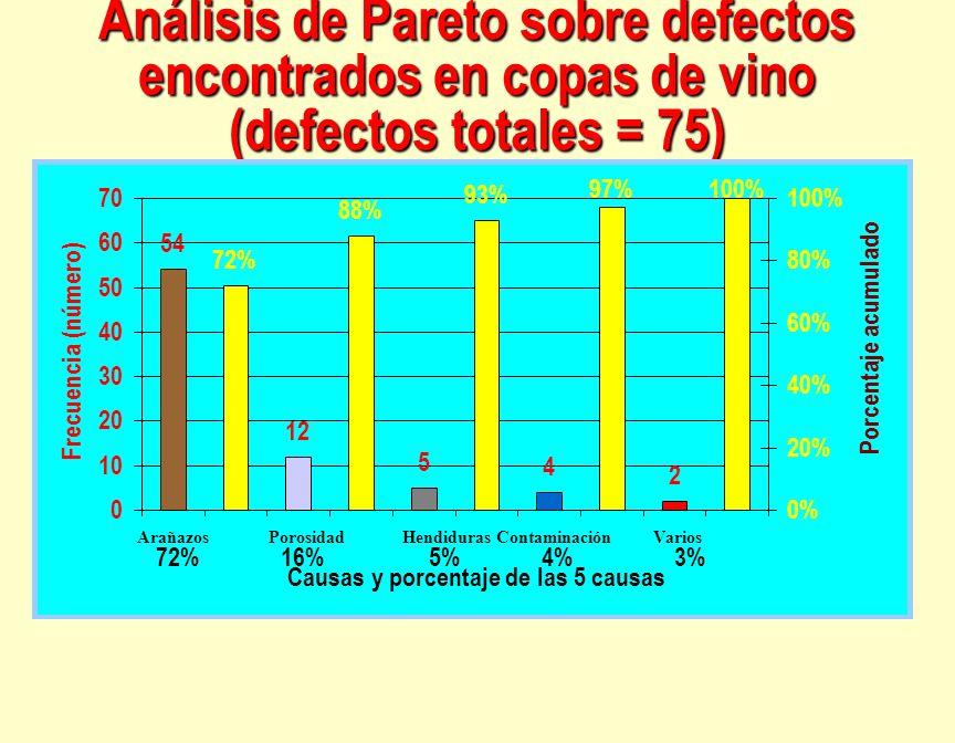 Análisis de Pareto sobre defectos encontrados en copas de vino (defectos totales = 75) 54 12 5 4 2 72% 88% 93% 97%100% 0 10 20 30 40 50 60 70 Arañazos