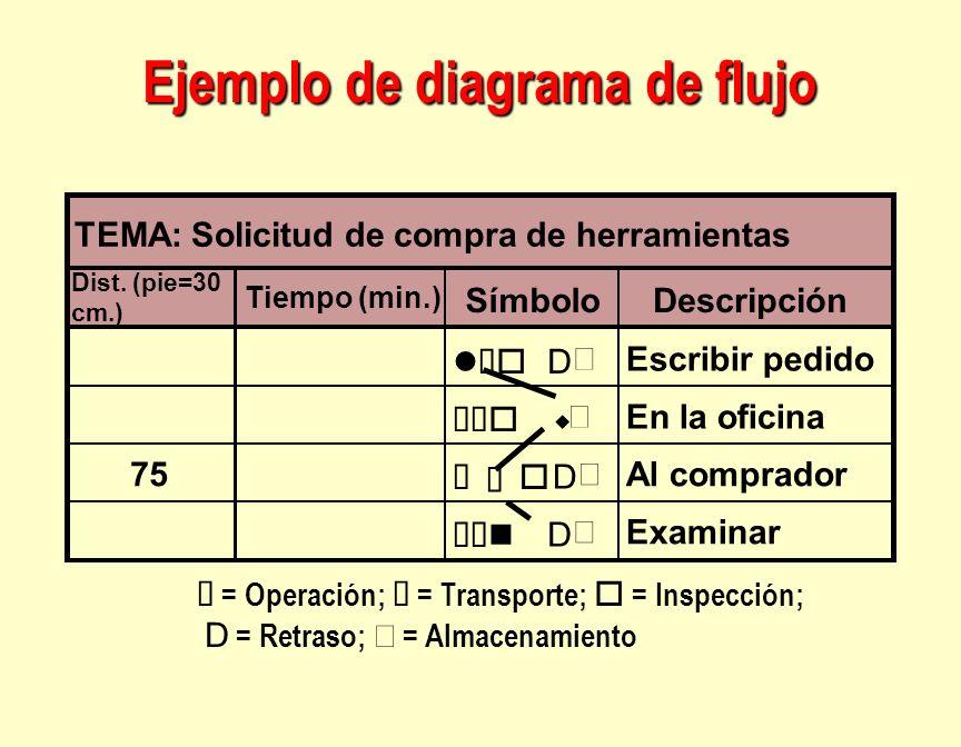 TEMA: Solicitud de compra de herramientas Dist. (pie=30 cm.) Tiempo (min.) SímboloDescripción D Escribir pedido w En la oficina 75 è D Al comprador D