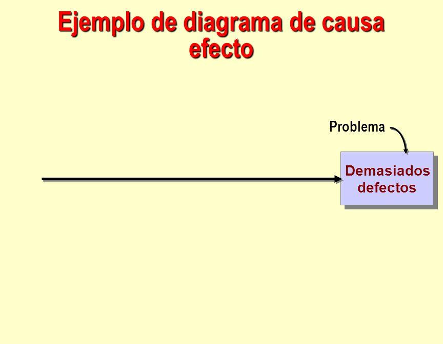 Demasiados defectos Demasiados defectos Problema Ejemplo de diagrama de causa efecto