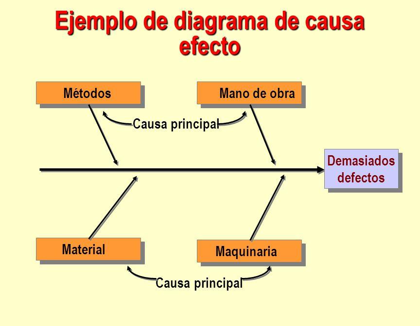 MétodosMano de obra Material Maquinaria Demasiados defectos Demasiados defectos Causa principal Ejemplo de diagrama de causa efecto