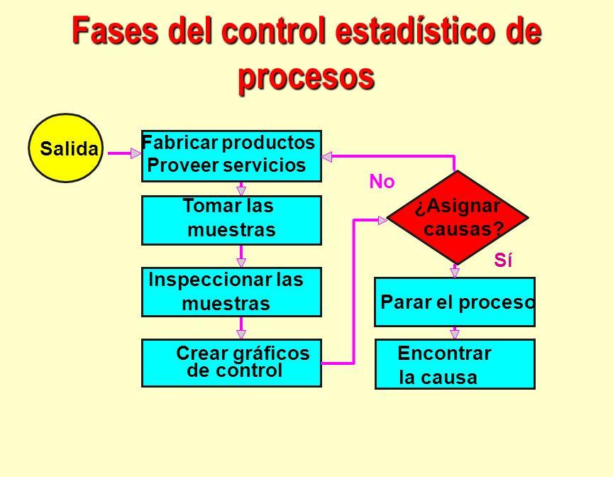 Fabricar productos Proveer servicios Parar el proceso Sí No ¿Asignar causas? Tomar las muestras Inspeccionar las muestras Encontrar la causa Crear grá