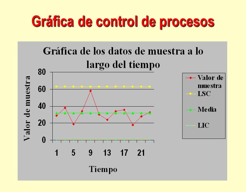 Gráfica de control de procesos
