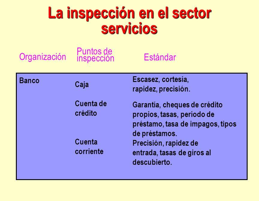 La inspección en el sector servicios Banco Caja Cuenta de crédito Cuenta corriente Escasez, cortesía, rapidez, precisión. Garantía, cheques de crédito