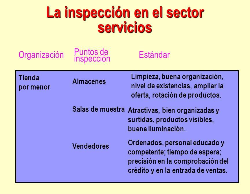 La inspección en el sector servicios Tienda por menor Almacenes Salas de muestra Vendedores Limpieza, buena organización, nivel de existencias, amplia