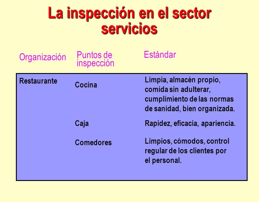 La inspección en el sector servicios Restaurante Cocina Caja Comedores Limpia, almacén propio, comida sin adulterar, cumplimiento de las normas de san