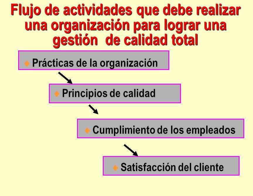 Flujo de actividades que debe realizar una organización para lograr una gestión de calidad total Prácticas de la organización Principios de calidad Cu