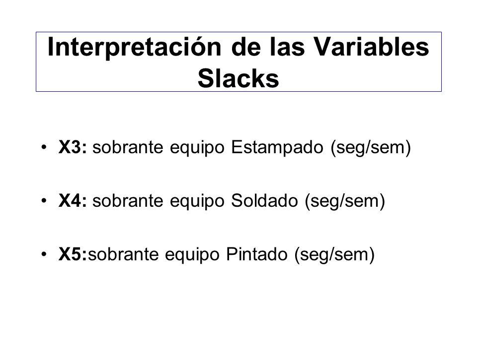 Formulación de un Sistema de Ecuaciones C.V. 6X1+16X2+X3 = 48.000 12X1+6X2 +X4 = 42.000 9X1+9X2 +X5 = 36.000 C.N.N.: X1;X2;X3;X4;X5 >=0 FUNCIONAL: Z =
