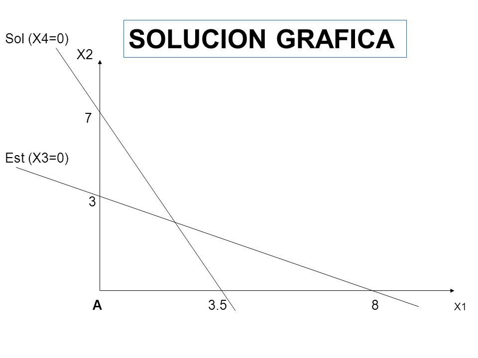 SOLUCION GRAFICA X1 Est (x3=0) X2 8 3