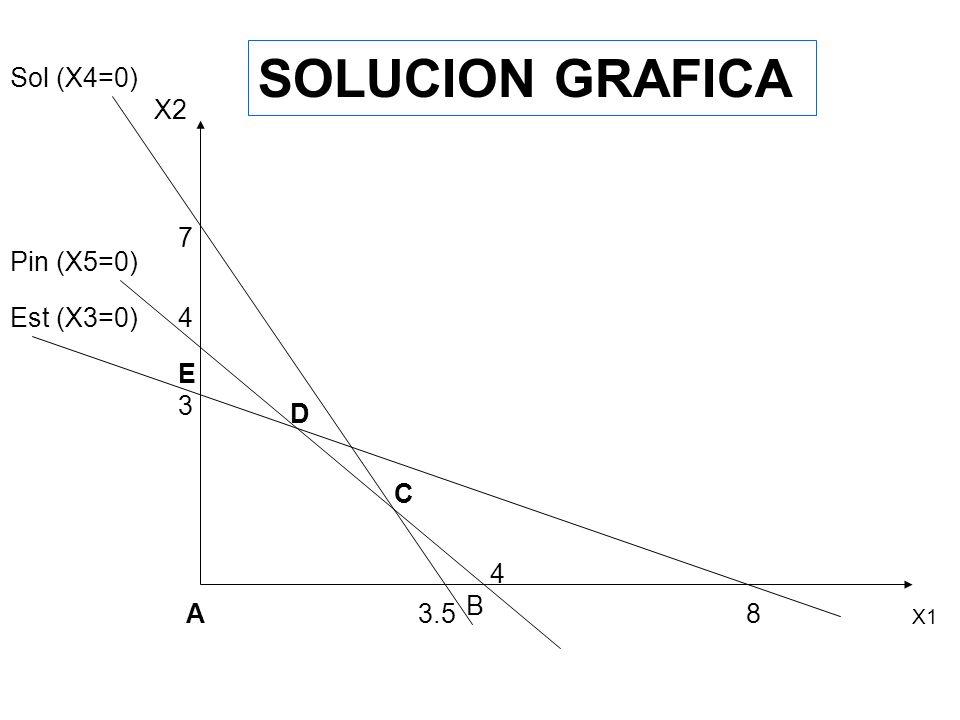 SOLUCION GRAFICA X1 X2 Est (X3=0) Sol (X4=0) 8 3 3.5A 7