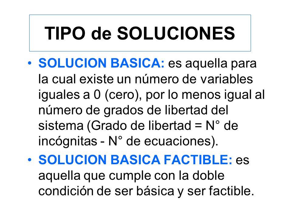 TIPO de SOLUCIONES SOLUCION FACTIBLE: es aquella que cumple simultáneamente con las condiciones de vínculo (o restricciones) y con las condiciones de