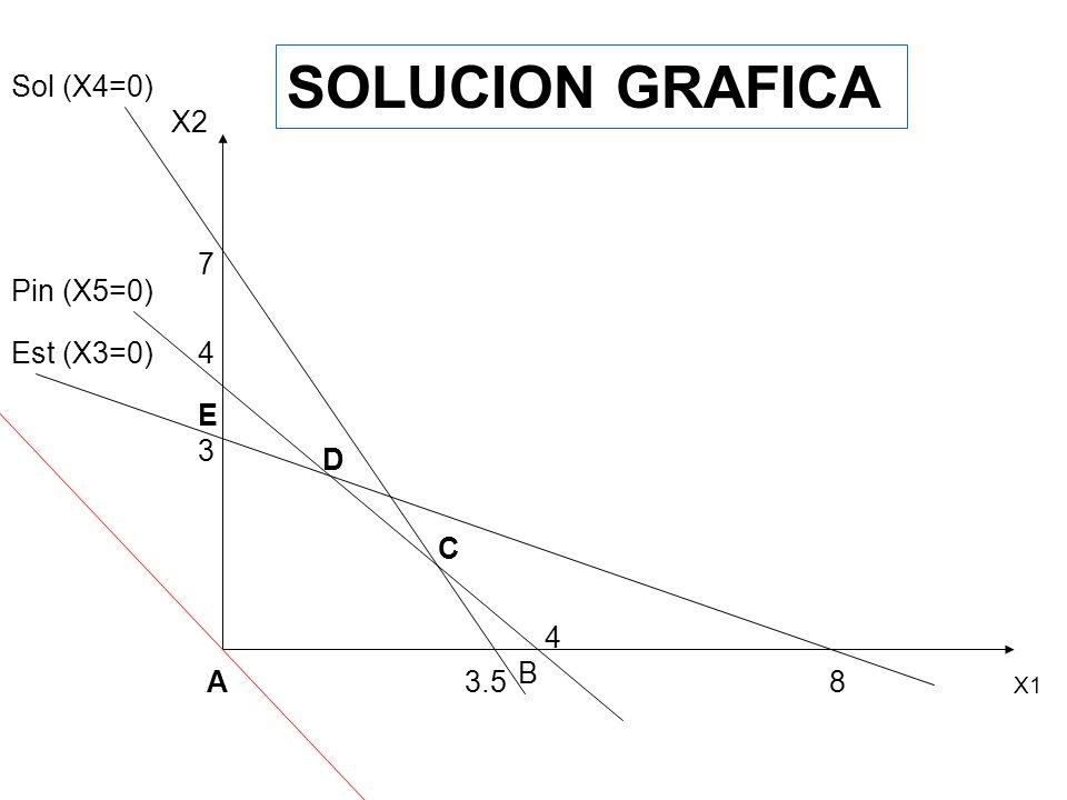 TIPO de SOLUCIONES SOLUCION BASICA: es aquella para la cual existe un número de variables iguales a 0 (cero), por lo menos igual al número de grados d