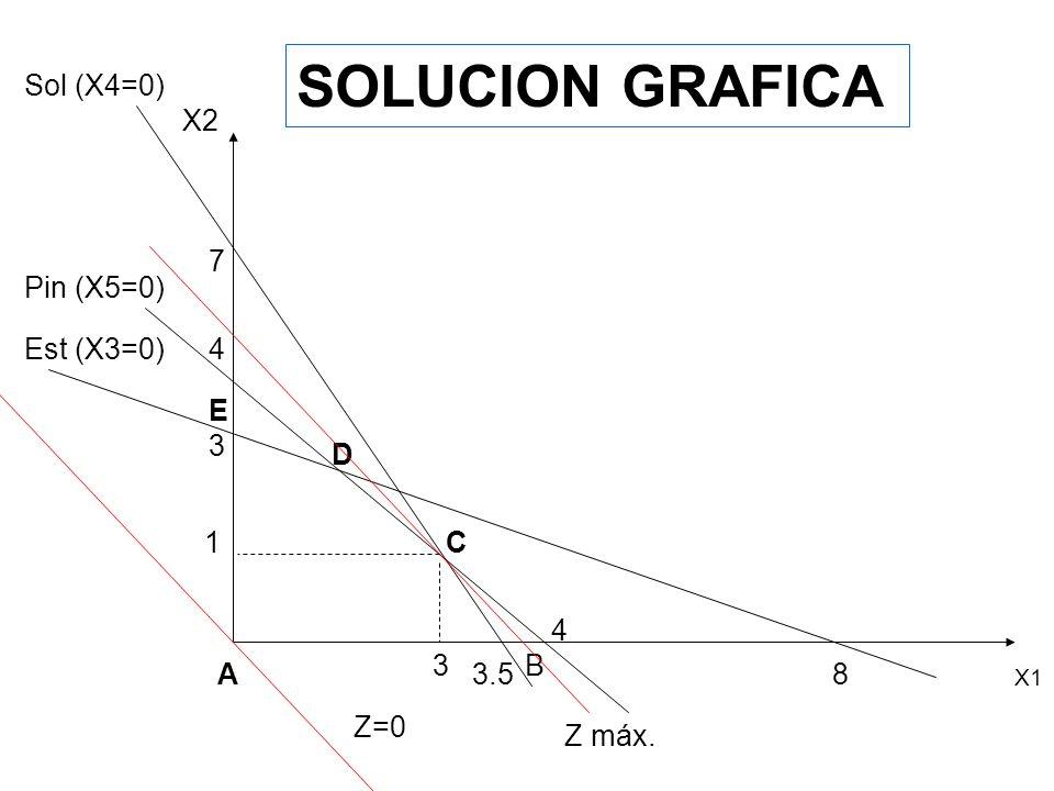 SOLUCION GRAFICA X1 X2 Est (X3=0) Sol (X4=0) 8 3 3.5 4 4 Pin (X5=0) A E D C B 7