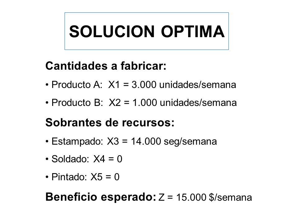 SOLUCION GRAFICA X1 X2 Est (X3=0) Sol (X4=0) 8 3 3.5 4 4 Pin (X5=0) A E D C B 7 Z=0 Z máx. 3 1