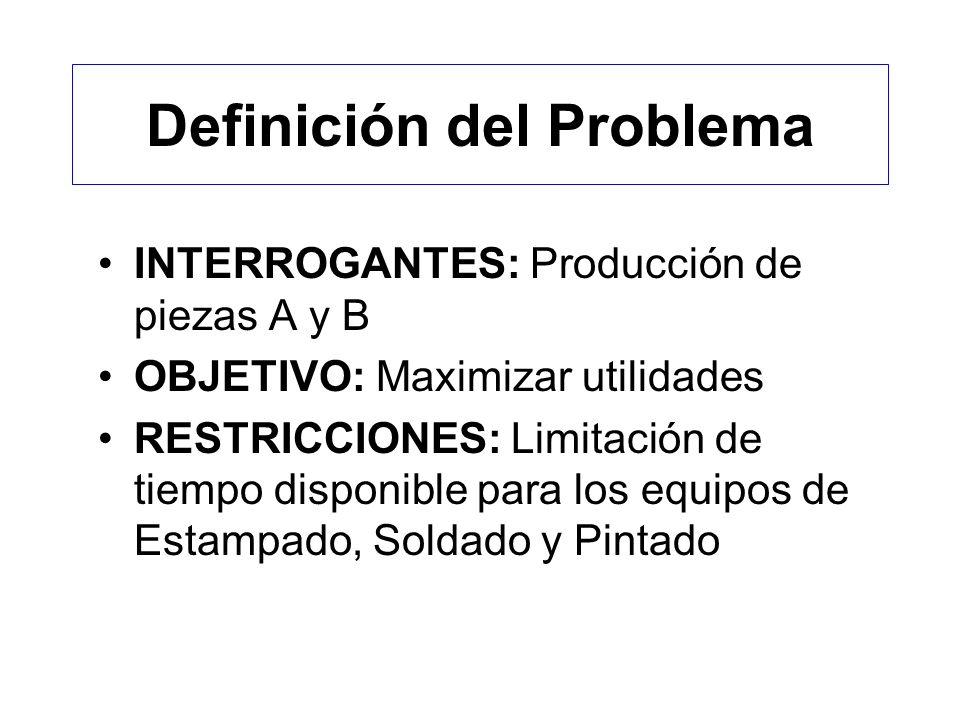 Definición del Problema INTERROGANTES: Producción de piezas A y B OBJETIVO: Maximizar utilidades RESTRICCIONES: Limitación de tiempo disponible para los equipos de Estampado, Soldado y Pintado