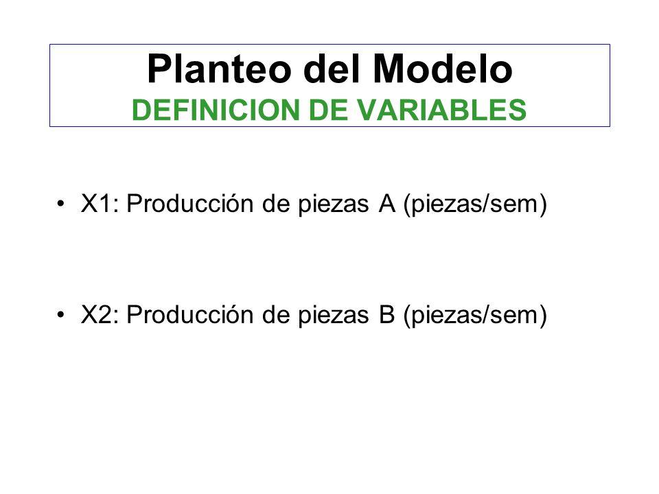 Planteo del Modelo DEFINICION DE VARIABLES X1: Producción de piezas A (piezas/sem) X2: Producción de piezas B (piezas/sem)